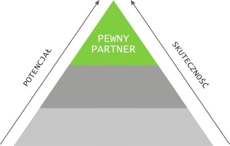 piramida skutecznosci